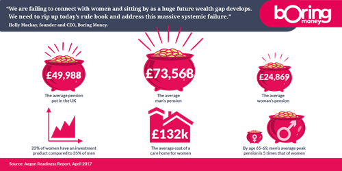 Pension pot by gender infographic