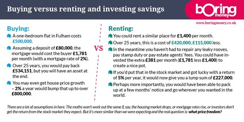 Buying versus renting infographic