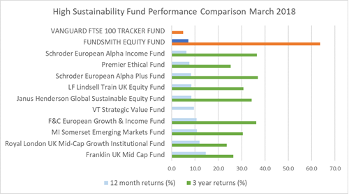 Ethical investment funds uk top usd/sek forexpros crude