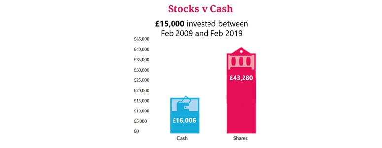 Shares investing guide - Boring Money