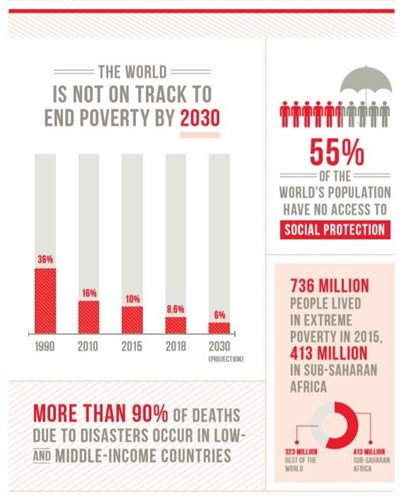 No Poverty SDG